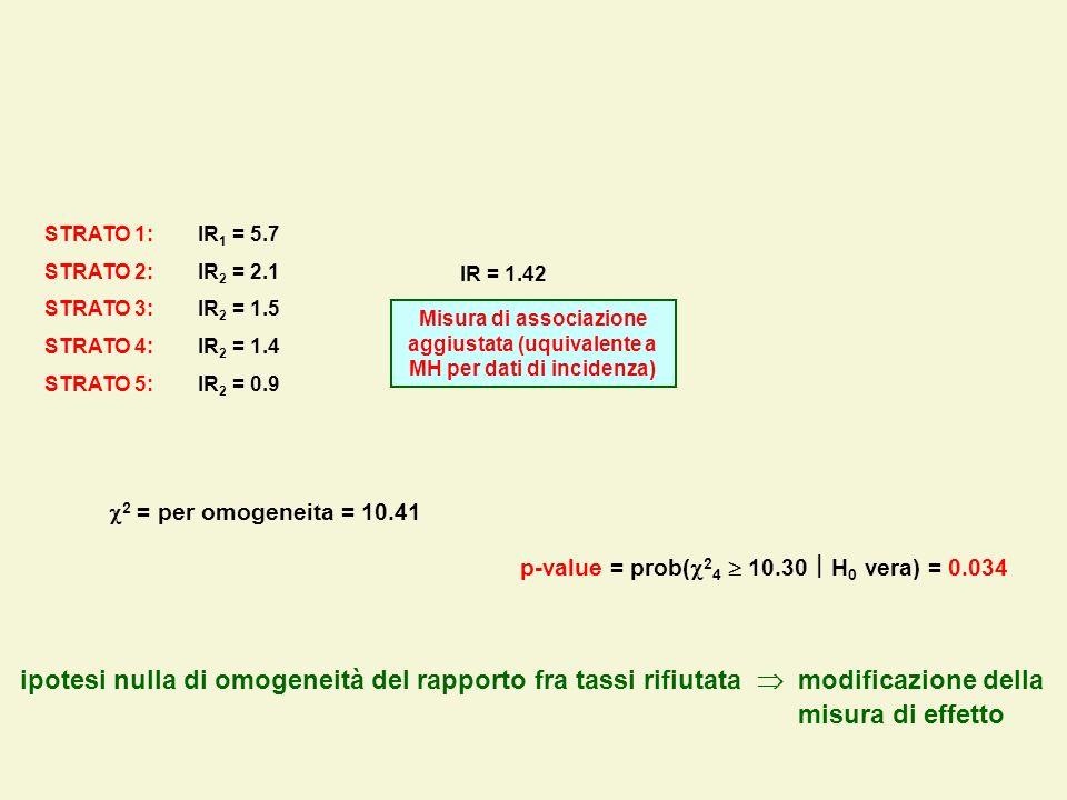 STRATO 1: IR1 = 5.7 STRATO 2: IR2 = 2.1. STRATO 3: IR2 = 1.5. STRATO 4: IR2 = 1.4.