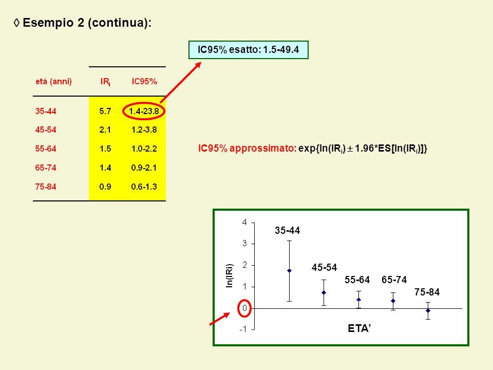  Esempio 2 (continua): ETA' IC95% esatto: 1.5-49.4