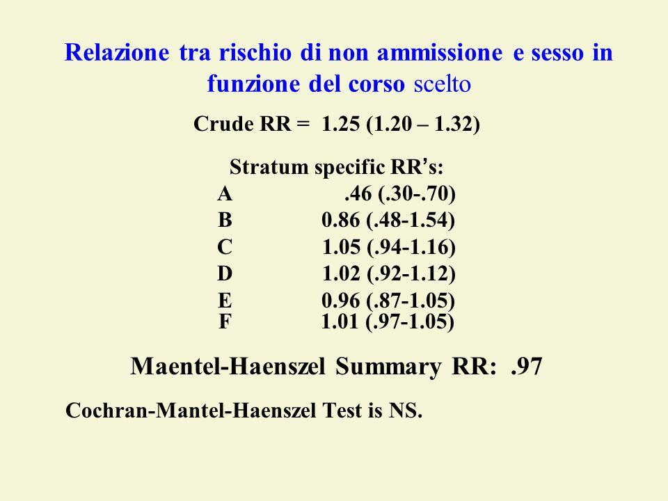 Stratum specific RR's: Maentel-Haenszel Summary RR: .97
