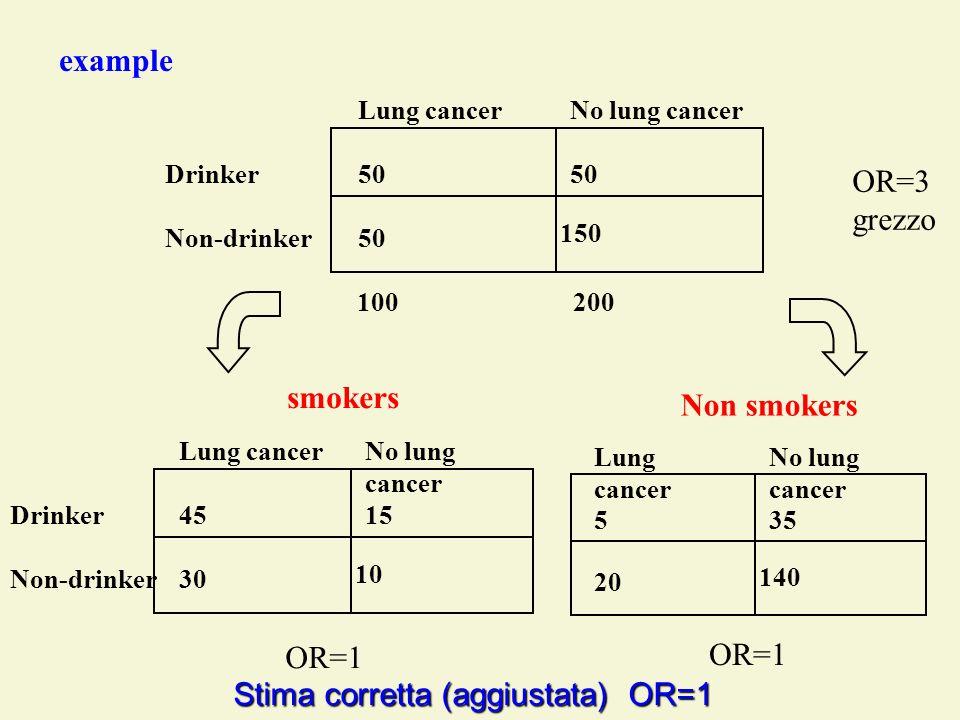 Stima corretta (aggiustata) OR=1 OR=1 OR=1