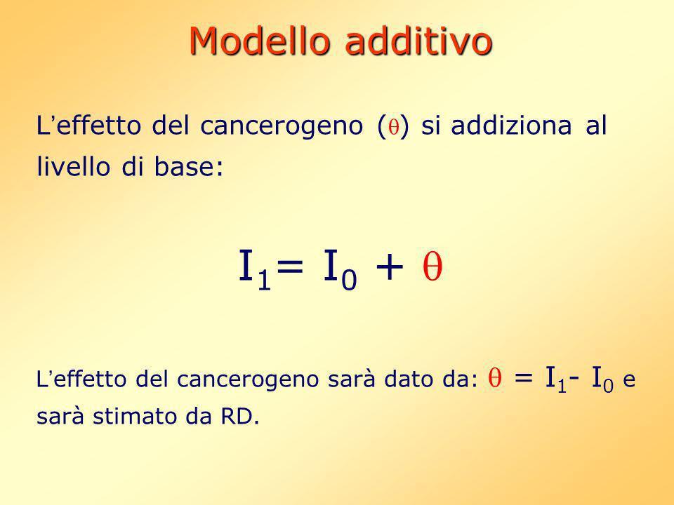 I1= I0 +  Modello additivo