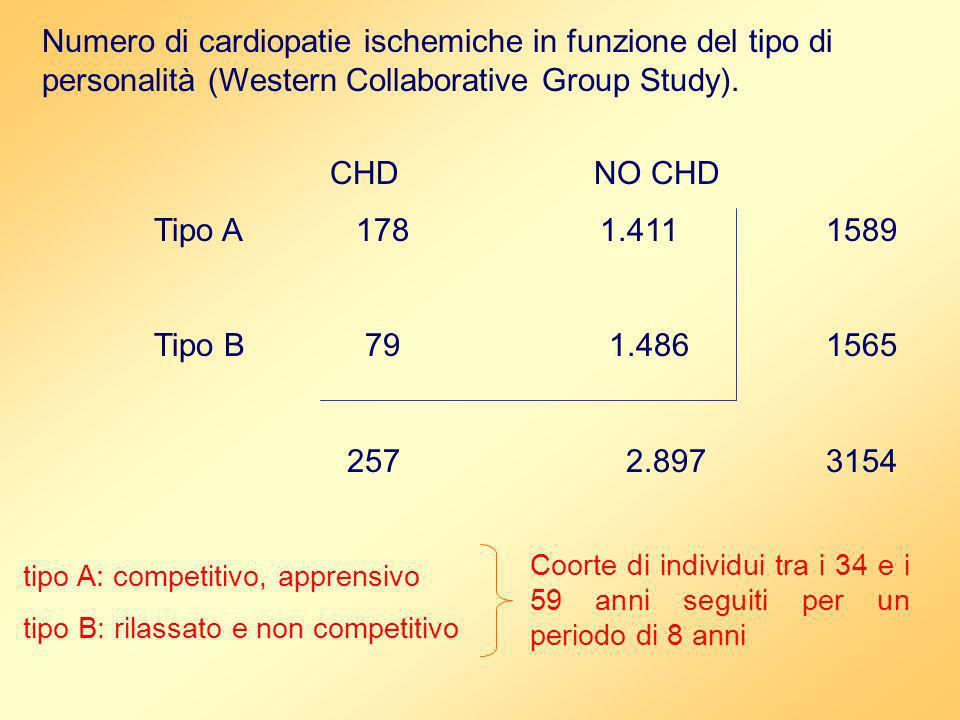 Numero di cardiopatie ischemiche in funzione del tipo di personalità (Western Collaborative Group Study).