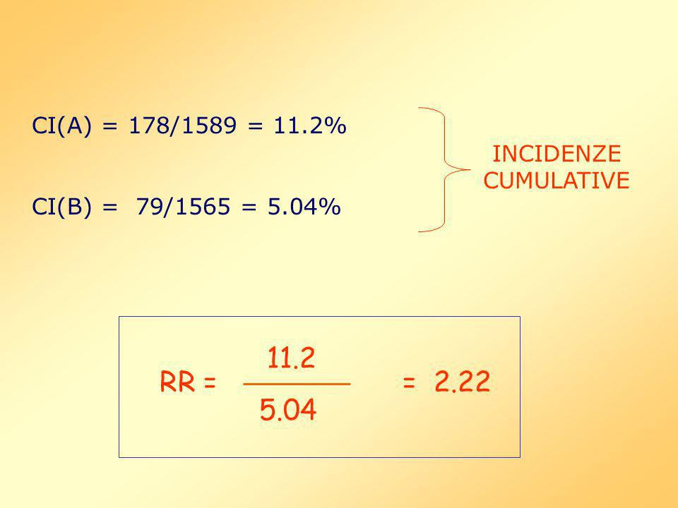 11.2 RR = = CI(A) = 178/1589 = 11.2% INCIDENZE CUMULATIVE