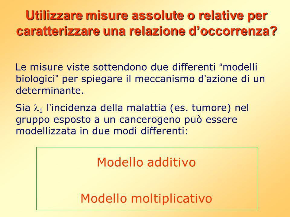 Modello moltiplicativo