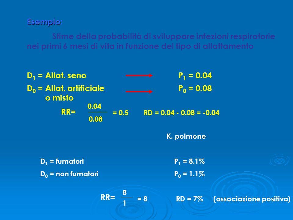 D0 = Allat. artificiale P0 = 0.08 o misto