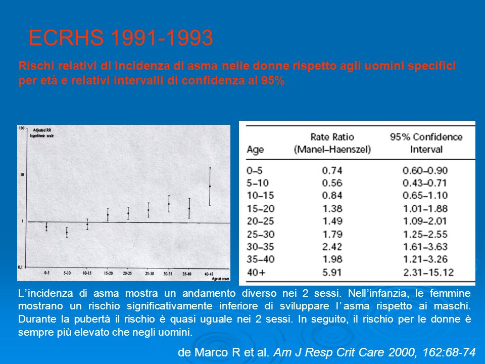 de Marco R et al. Am J Resp Crit Care 2000, 162:68-74