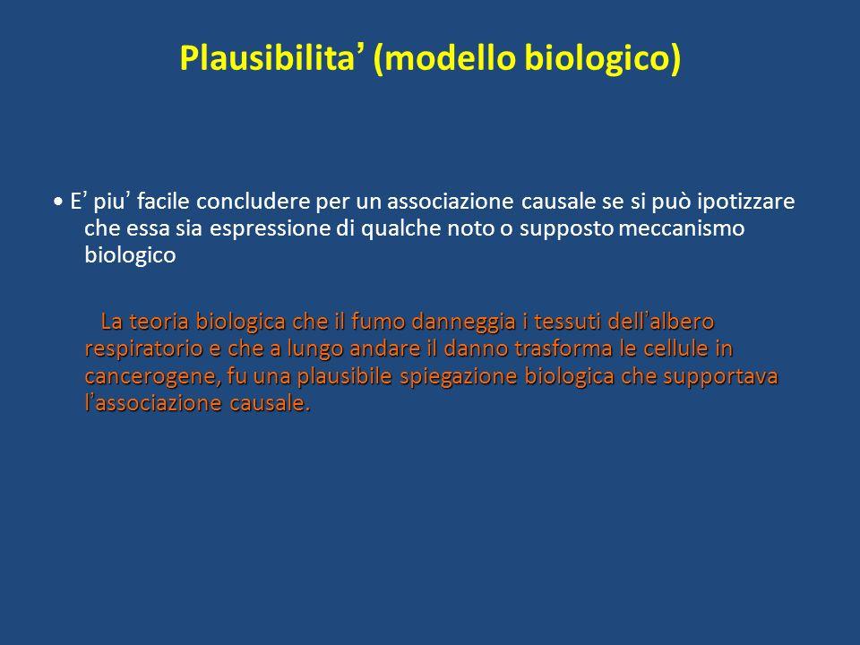 Plausibilita' (modello biologico)