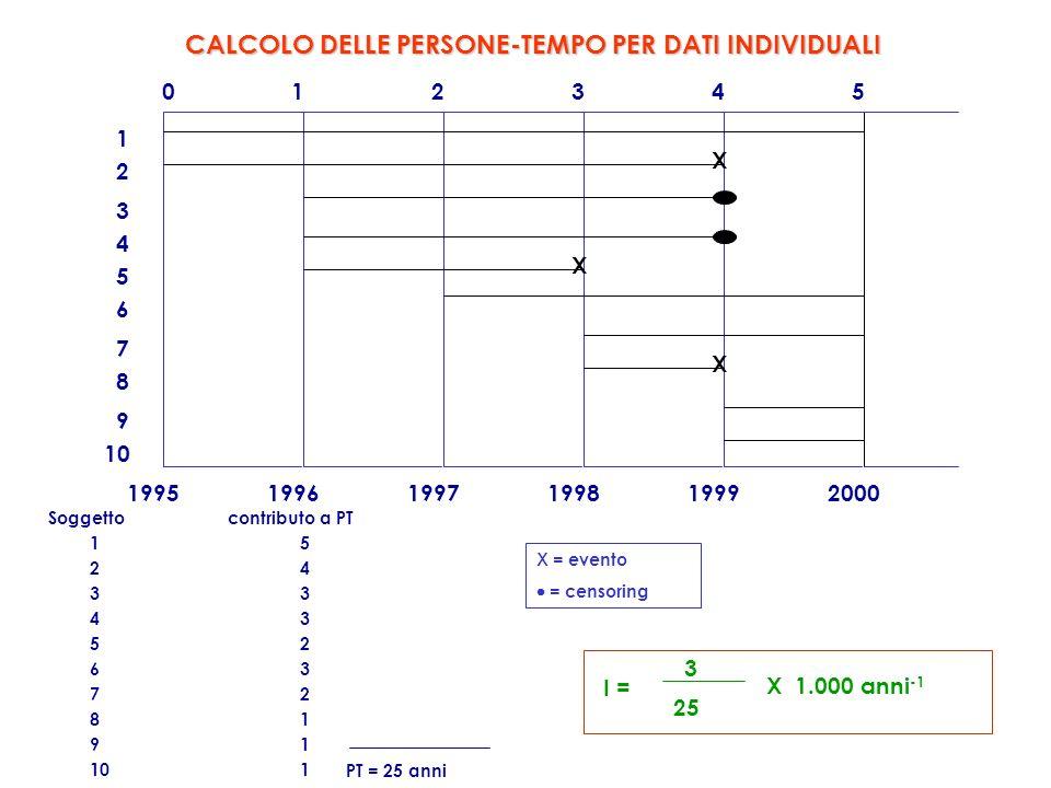 CALCOLO DELLE PERSONE-TEMPO PER DATI INDIVIDUALI
