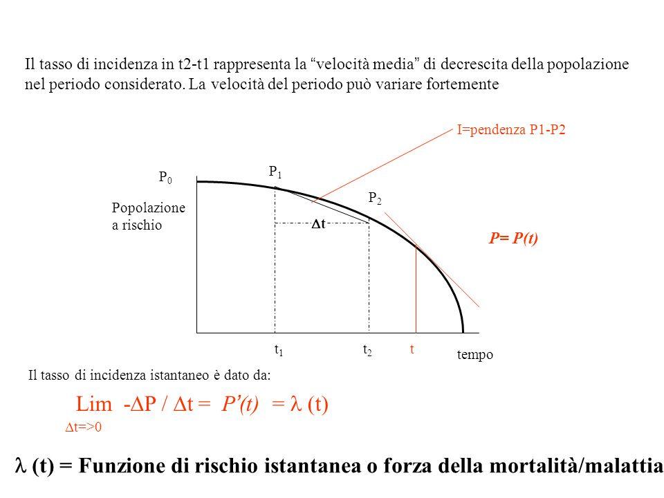Lim -DP / Dt = P'(t) = l (t)