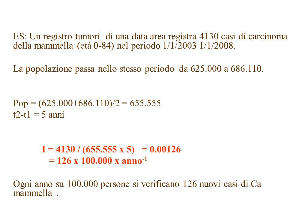 ES: Un registro tumori di una data area registra 4130 casi di carcinoma della mammella (età 0-84) nel periodo 1/1/2003 1/1/2008.
