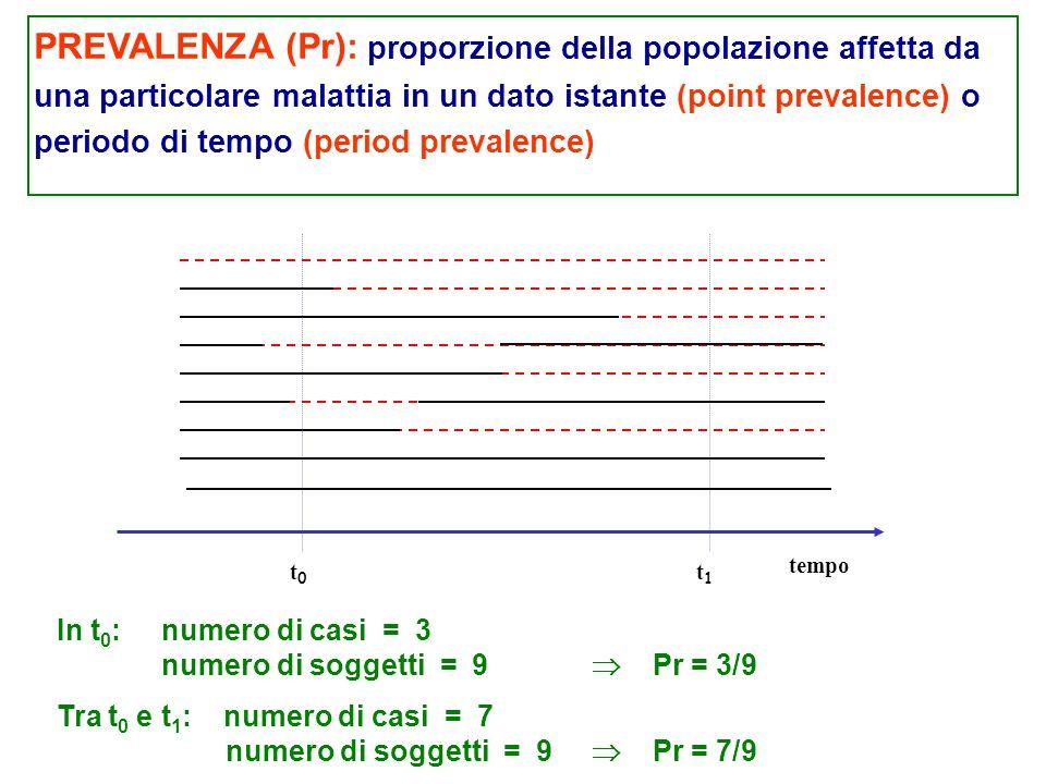 PREVALENZA (Pr): proporzione della popolazione affetta da una particolare malattia in un dato istante (point prevalence) o periodo di tempo (period prevalence)
