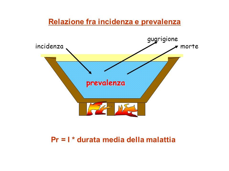Relazione fra incidenza e prevalenza