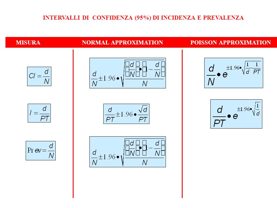 INTERVALLI DI CONFIDENZA (95%) DI INCIDENZA E PREVALENZA