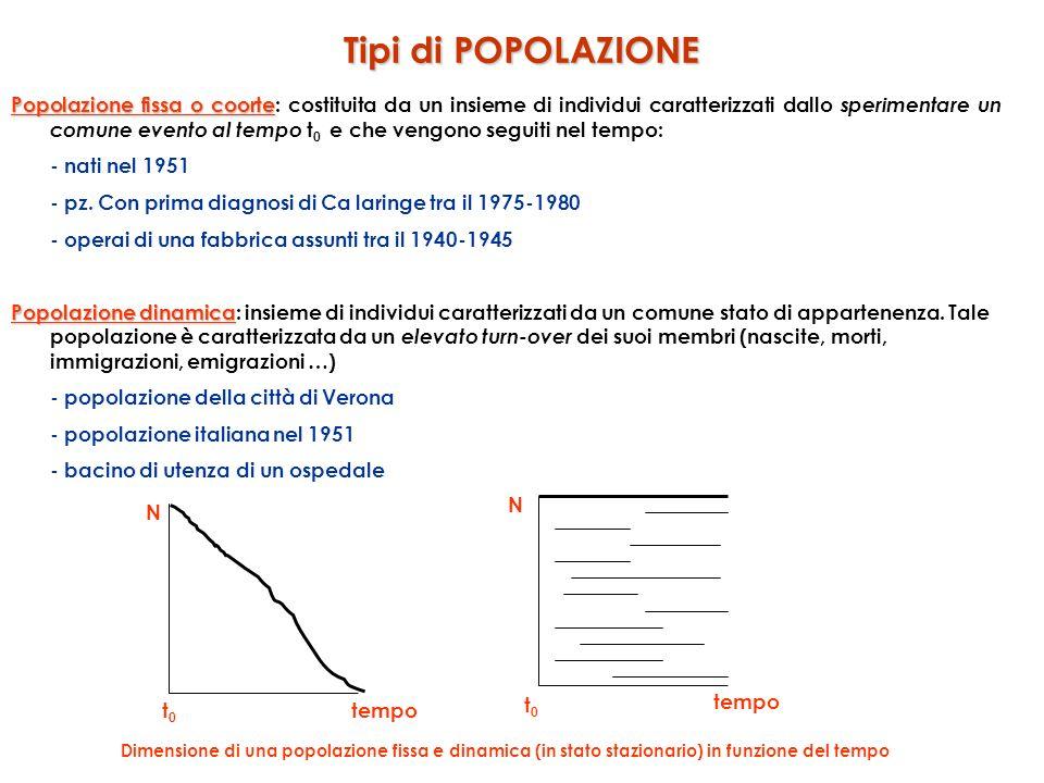 Tipi di POPOLAZIONE