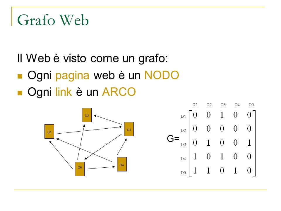 Grafo Web Il Web è visto come un grafo: Ogni pagina web è un NODO
