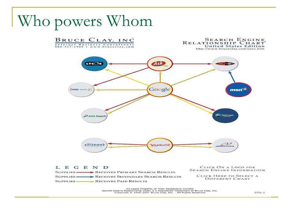 Who powers Whom