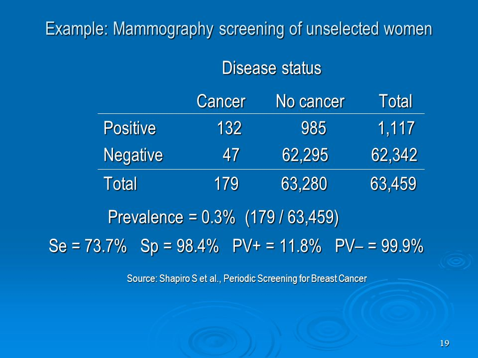 Example: Mammography screening of unselected women