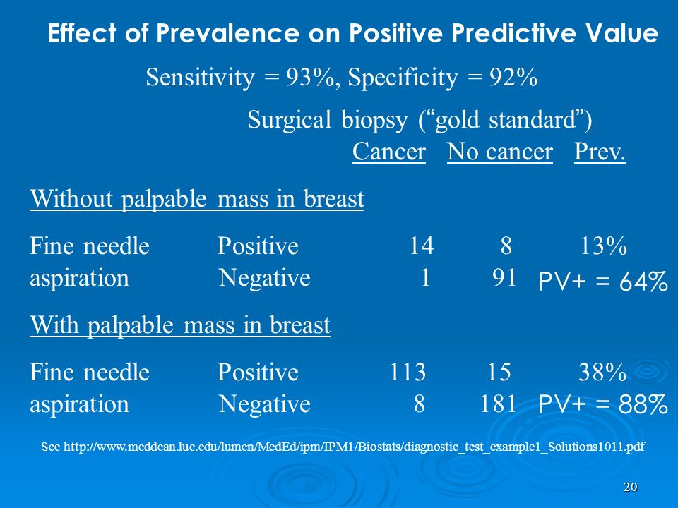 Sensitivity = 93%, Specificity = 92%