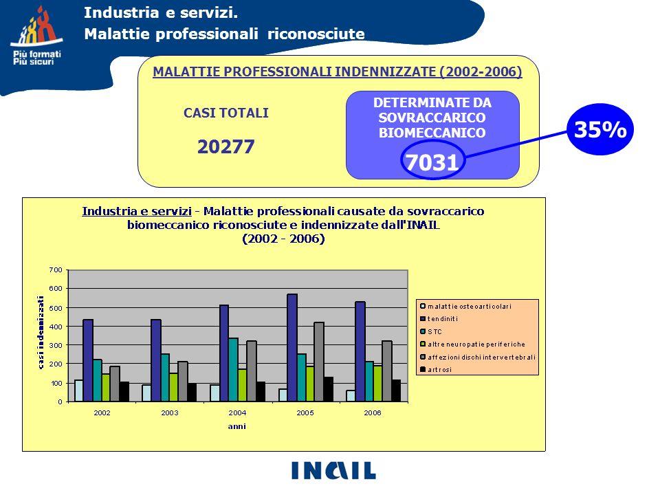 Industria e servizi. Malattie professionali riconosciute. MALATTIE PROFESSIONALI INDENNIZZATE (2002-2006)