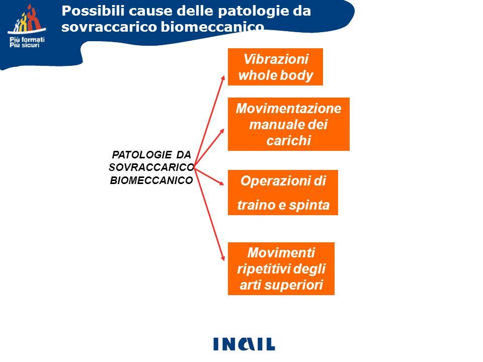 Possibili cause delle patologie da sovraccarico biomeccanico