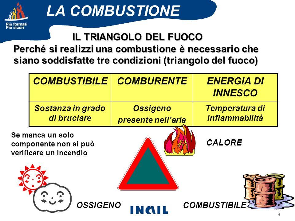 Sostanza in grado di bruciare Temperatura di infiammabilità