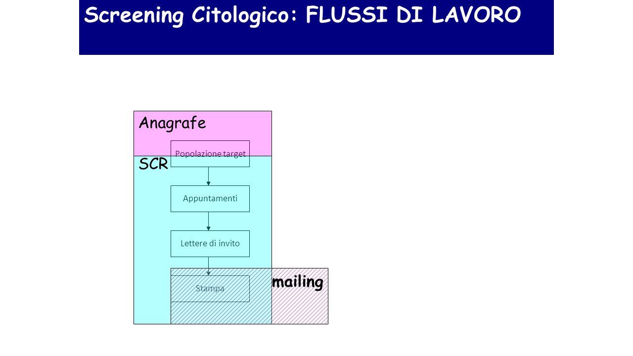 Screening Citologico: FLUSSI DI LAVORO