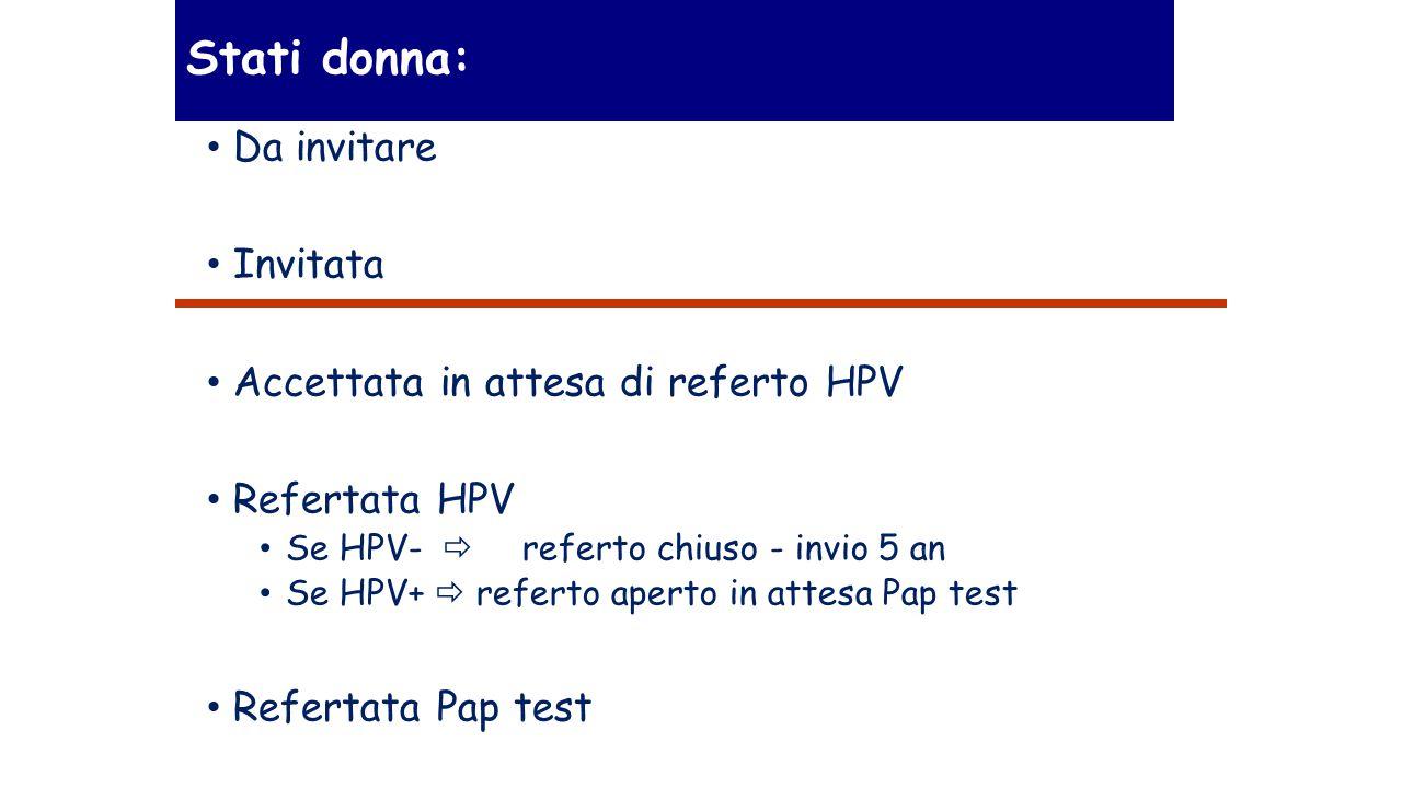 Stati donna: Da invitare Invitata Accettata in attesa di referto HPV