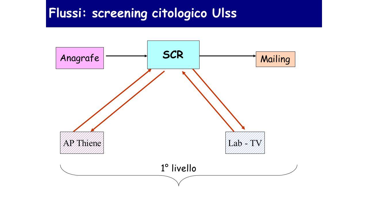 Flussi: screening citologico Ulss