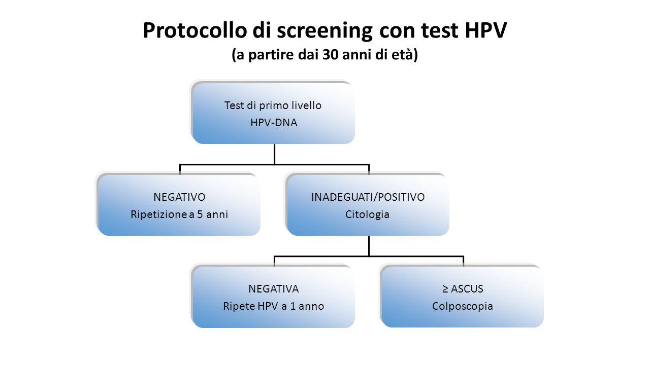 Protocollo di screening con test HPV (a partire dai 30 anni di età)