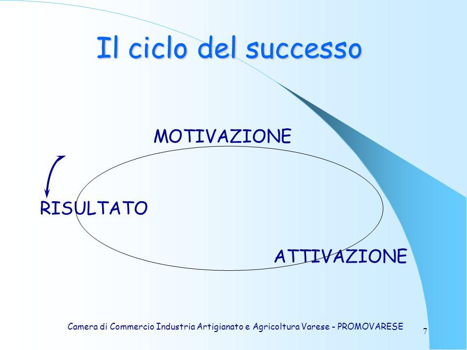 Il ciclo del successo MOTIVAZIONE RISULTATO ATTIVAZIONE