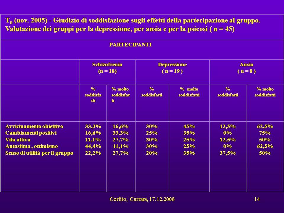 T0 (nov. 2005) - Giudizio di soddisfazione sugli effetti della partecipazione al gruppo. Valutazione dei gruppi per la depressione, per ansia e per la psicosi ( n = 45)