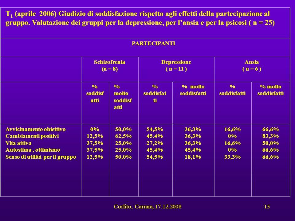 T1 (aprile 2006) Giudizio di soddisfazione rispetto agli effetti della partecipazione al gruppo. Valutazione dei gruppi per la depressione, per l'ansia e per la psicosi ( n = 25)