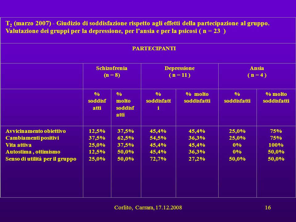 T2 (marzo 2007) - Giudizio di soddisfazione rispetto agli effetti della partecipazione al gruppo. Valutazione dei gruppi per la depressione, per l'ansia e per la psicosi ( n = 23 )