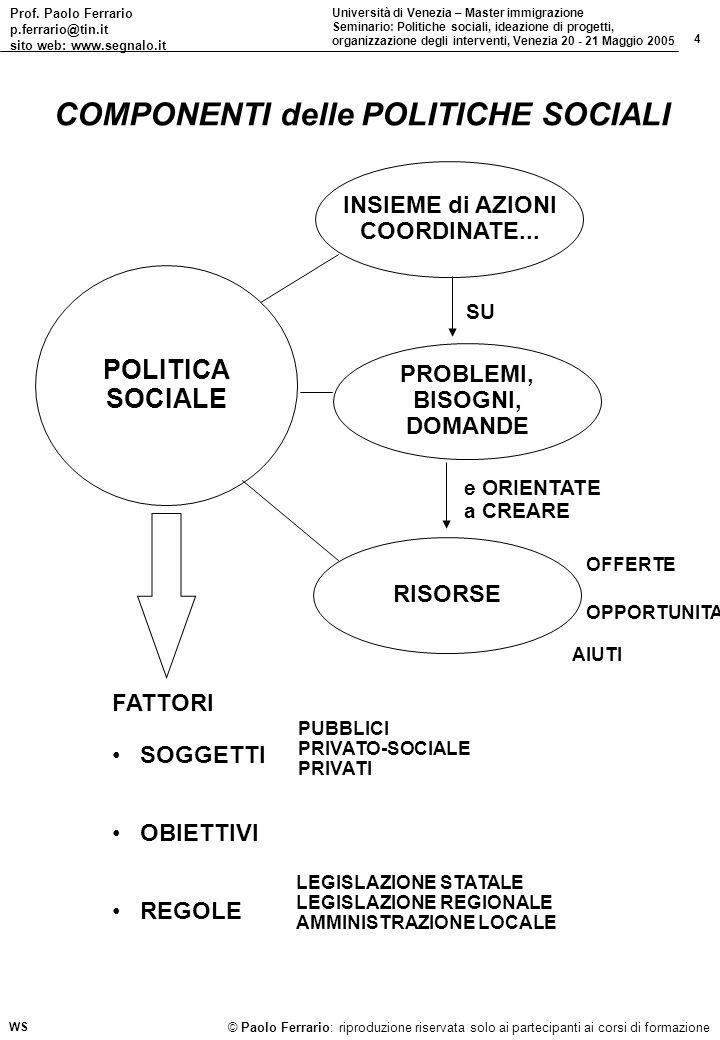 COMPONENTI delle POLITICHE SOCIALI