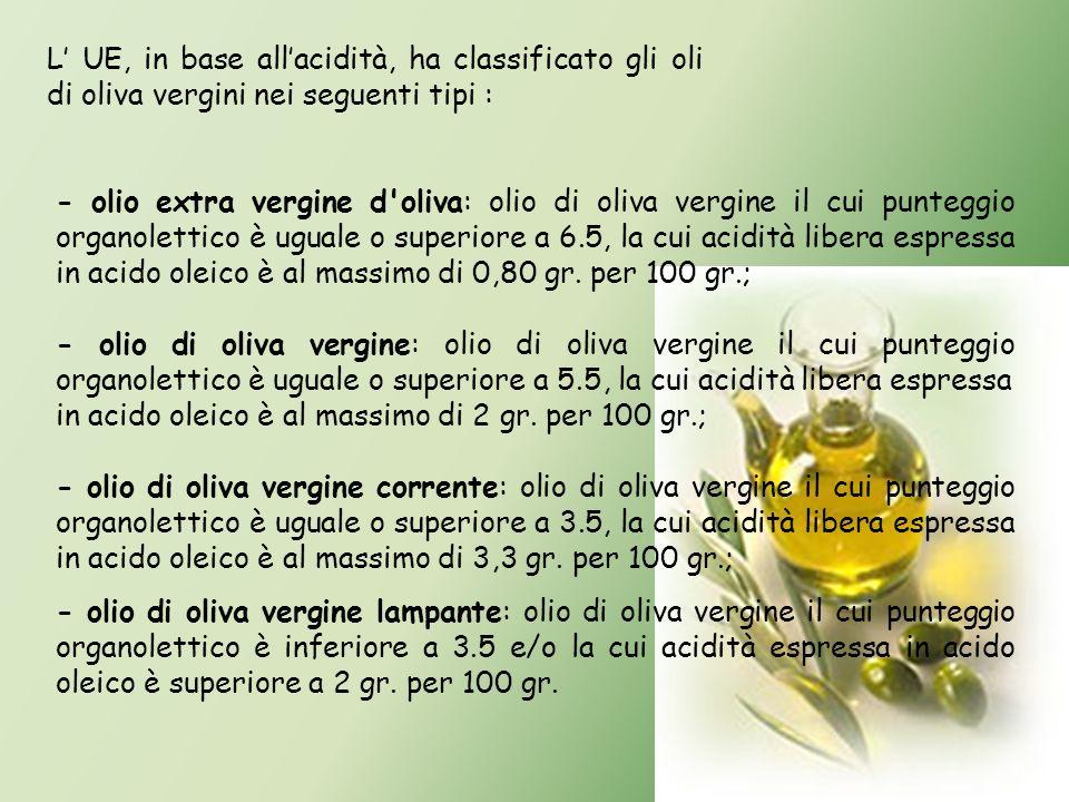 L' UE, in base all'acidità, ha classificato gli oli di oliva vergini nei seguenti tipi :