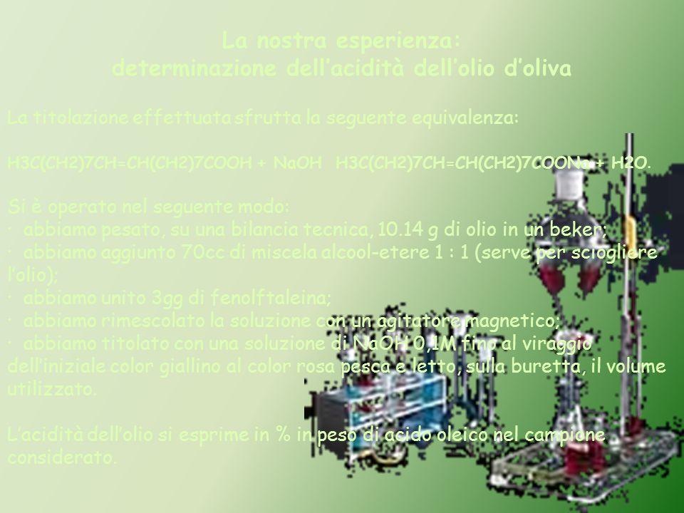 determinazione dell'acidità dell'olio d'oliva