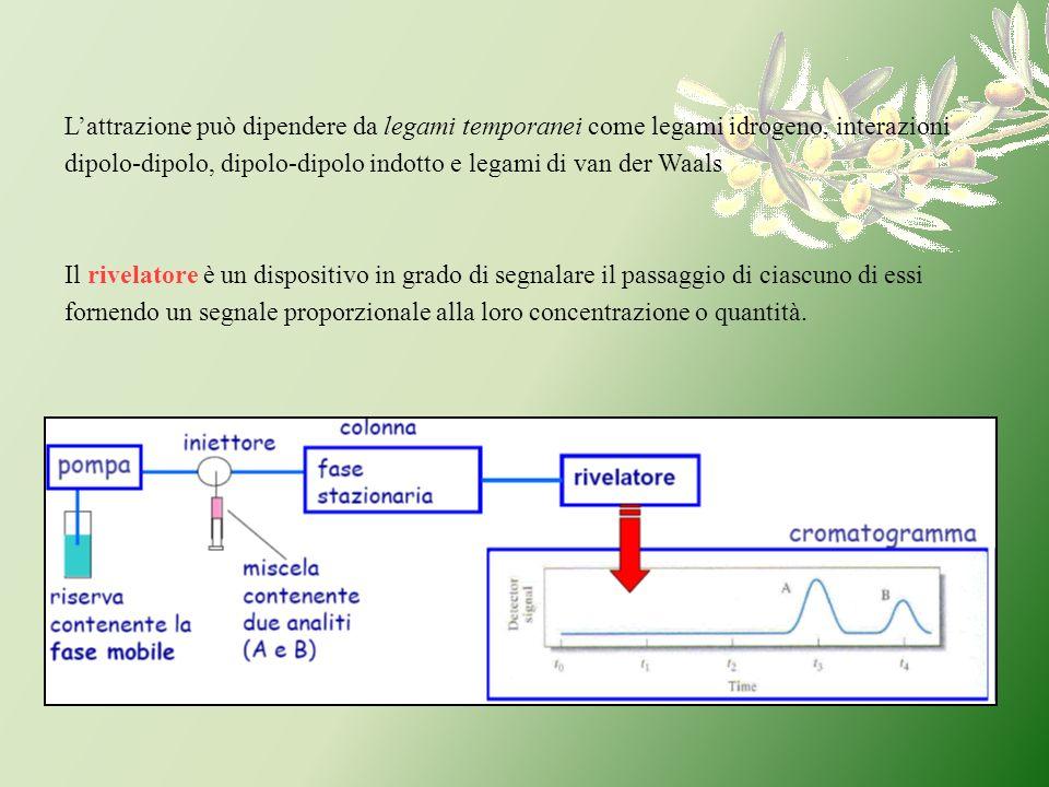 L'attrazione può dipendere da legami temporanei come legami idrogeno, interazioni dipolo-dipolo, dipolo-dipolo indotto e legami di van der Waals
