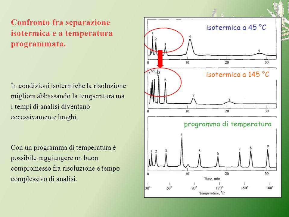Confronto fra separazione isotermica e a temperatura programmata.