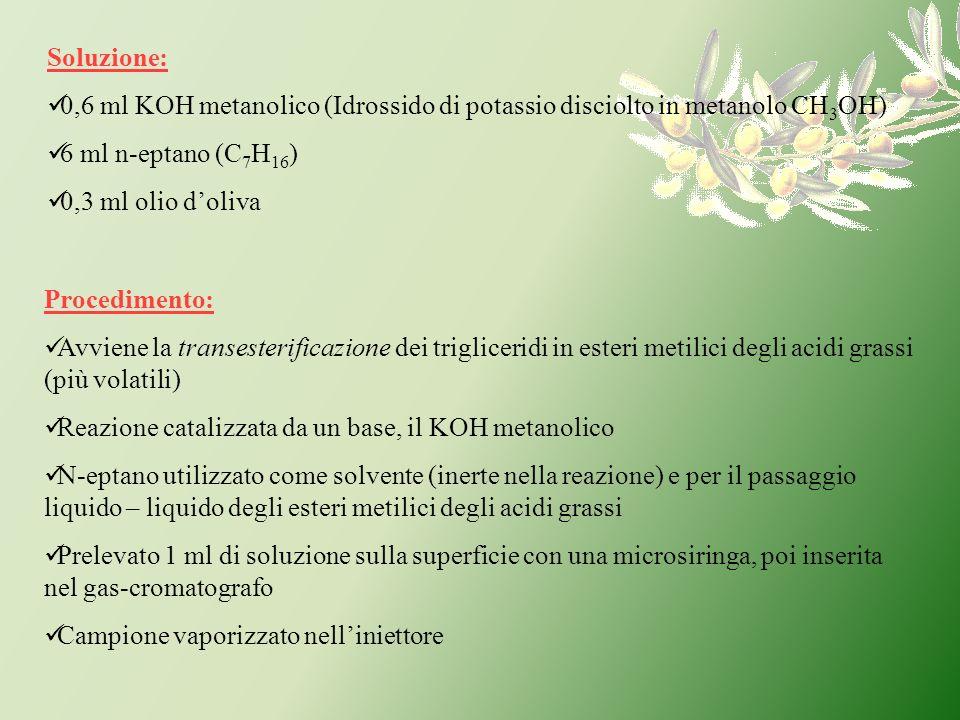 Soluzione: 0,6 ml KOH metanolico (Idrossido di potassio disciolto in metanolo CH3OH) 6 ml n-eptano (C7H16)