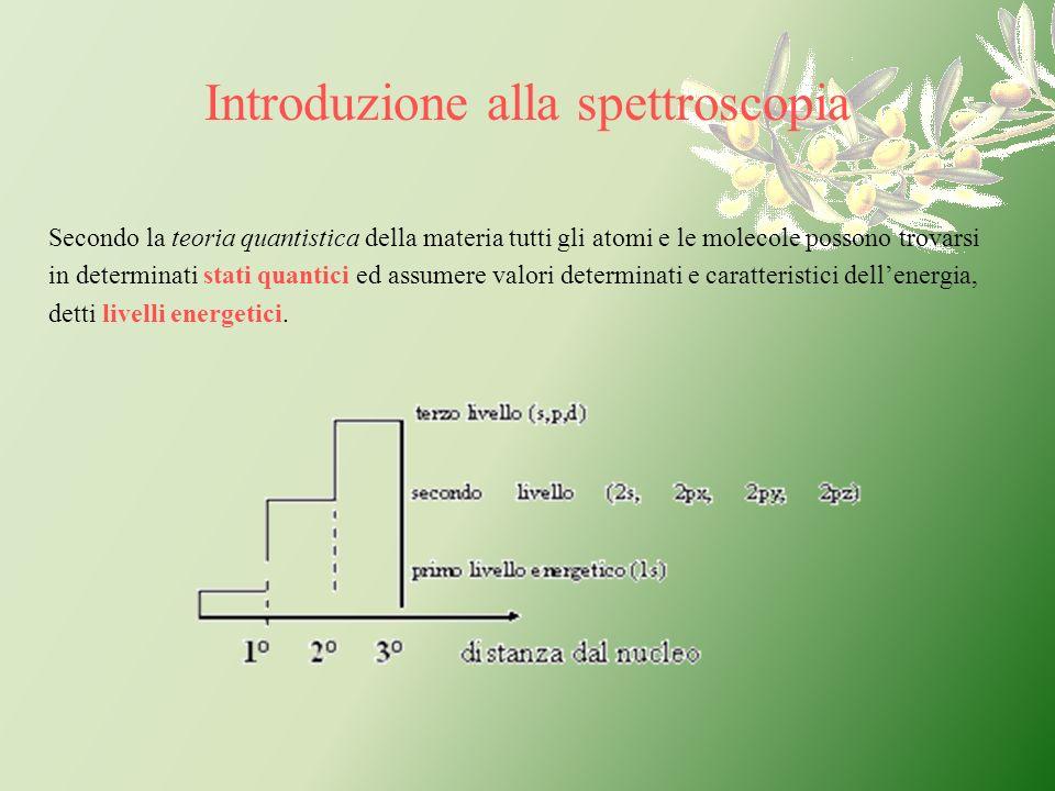 Introduzione alla spettroscopia