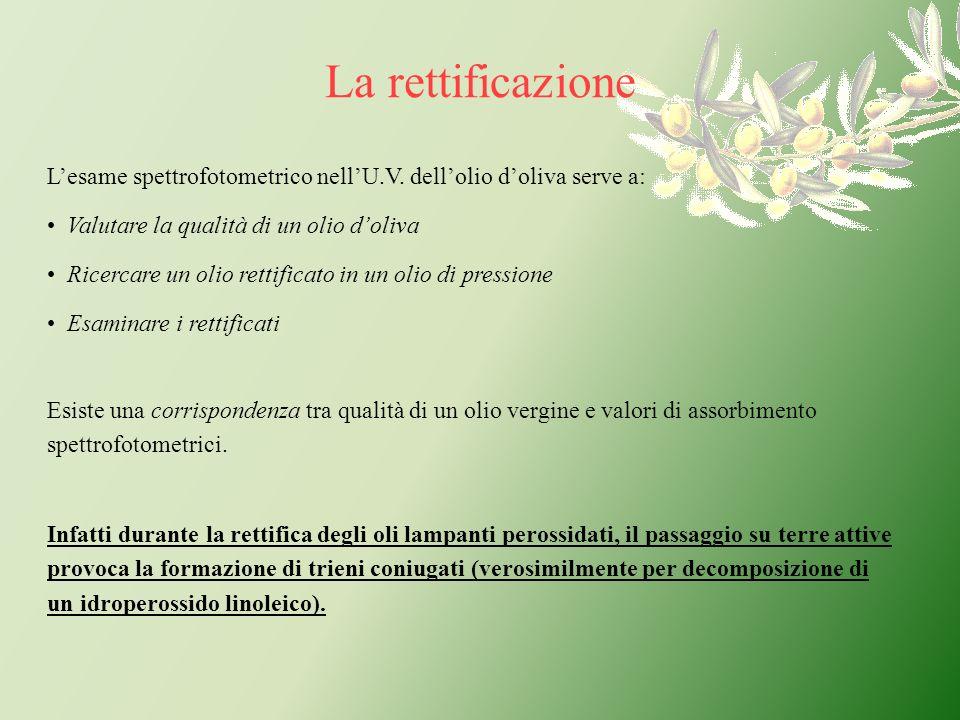 La rettificazione L'esame spettrofotometrico nell'U.V. dell'olio d'oliva serve a: Valutare la qualità di un olio d'oliva.