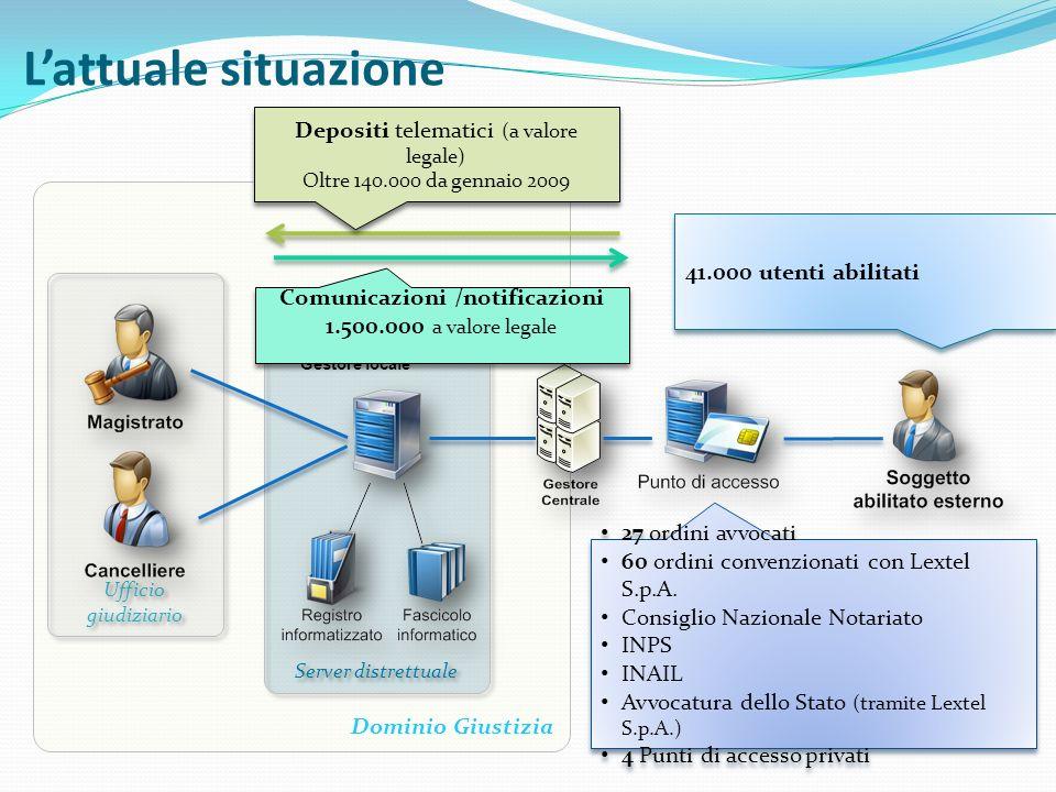 L'attuale situazione Depositi telematici (a valore legale)