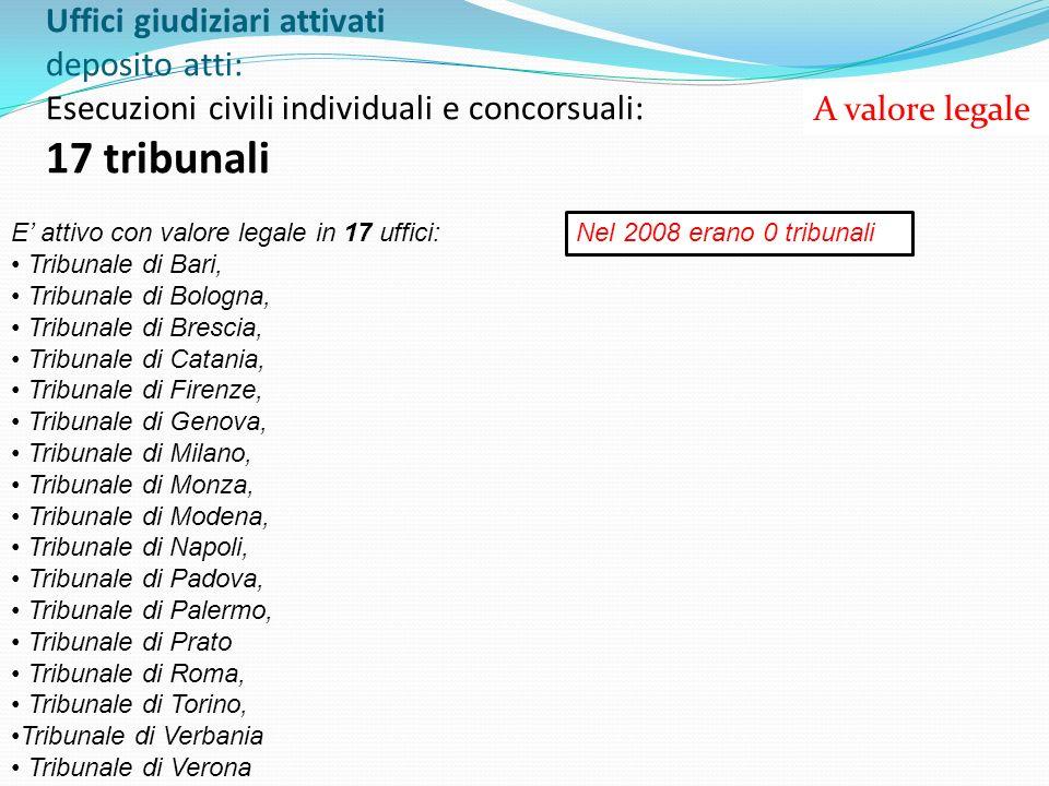 Uffici giudiziari attivati deposito atti: Esecuzioni civili individuali e concorsuali: 17 tribunali