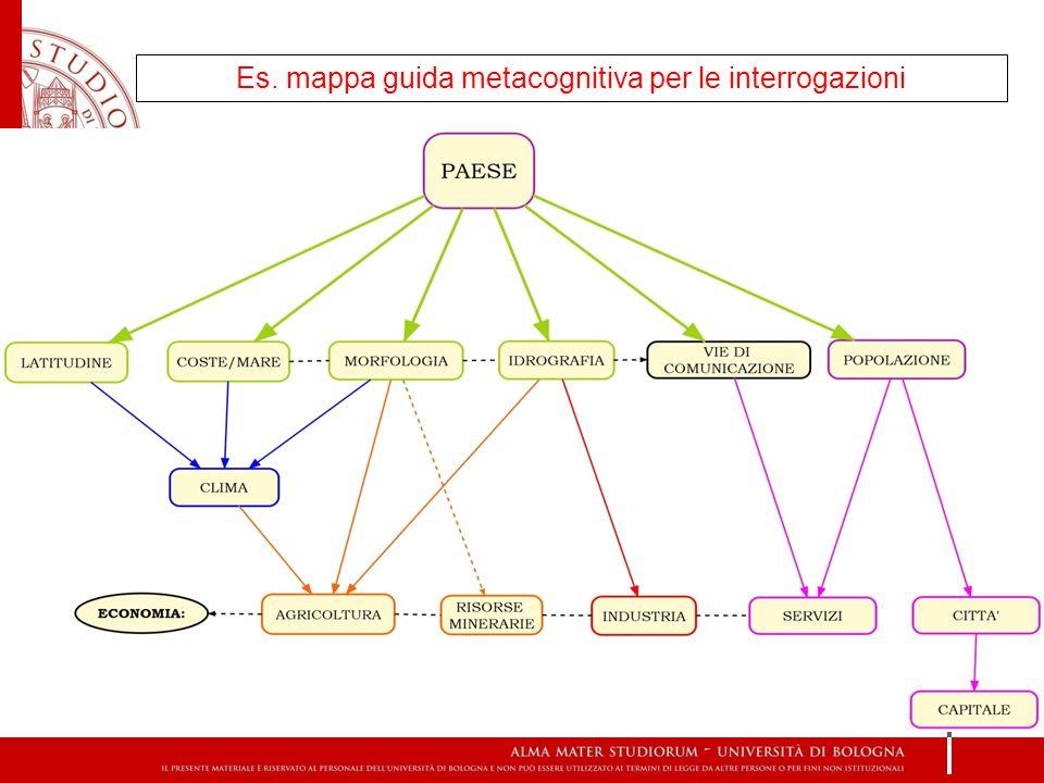 Es. mappa guida metacognitiva per le interrogazioni
