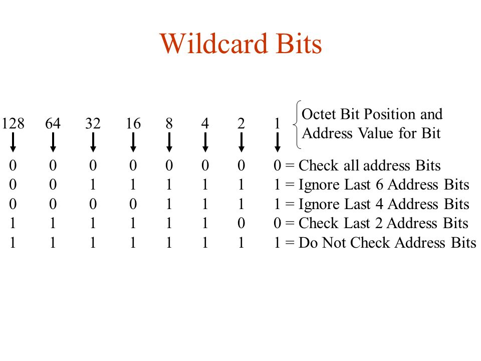 Wildcard Bits Octet Bit Position and 128 64 32 16 8 4 2 1