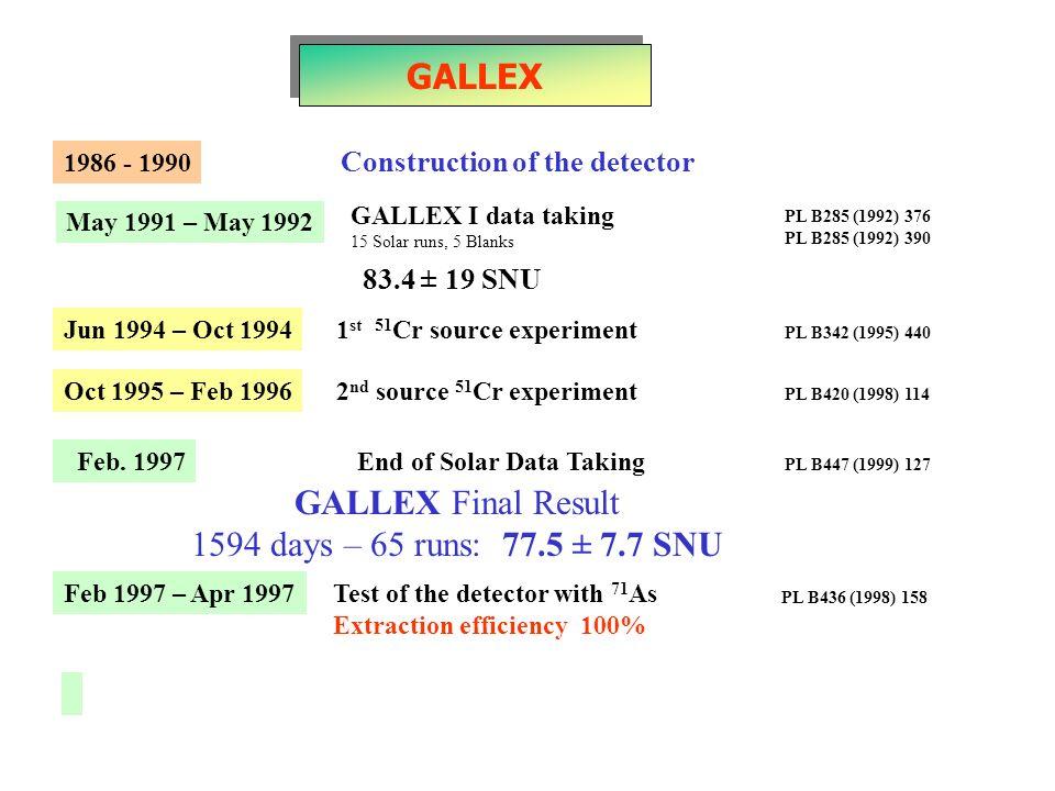 GALLEX GALLEX Final Result 1594 days – 65 runs: 77.5 ± 7.7 SNU