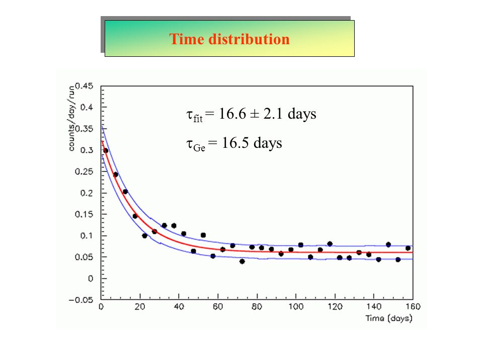 Time distribution tfit = 16.6 ± 2.1 days tGe = 16.5 days
