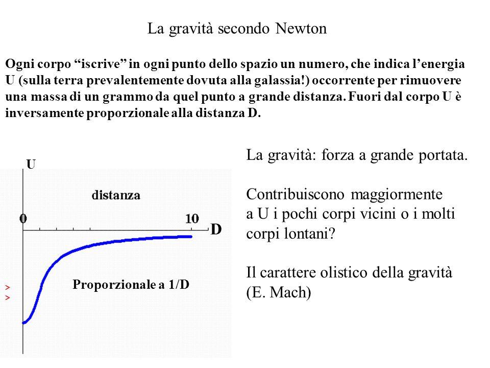 La gravità secondo Newton