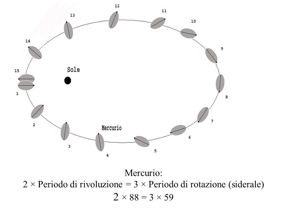 2 × Periodo di rivoluzione = 3 × Periodo di rotazione (siderale)