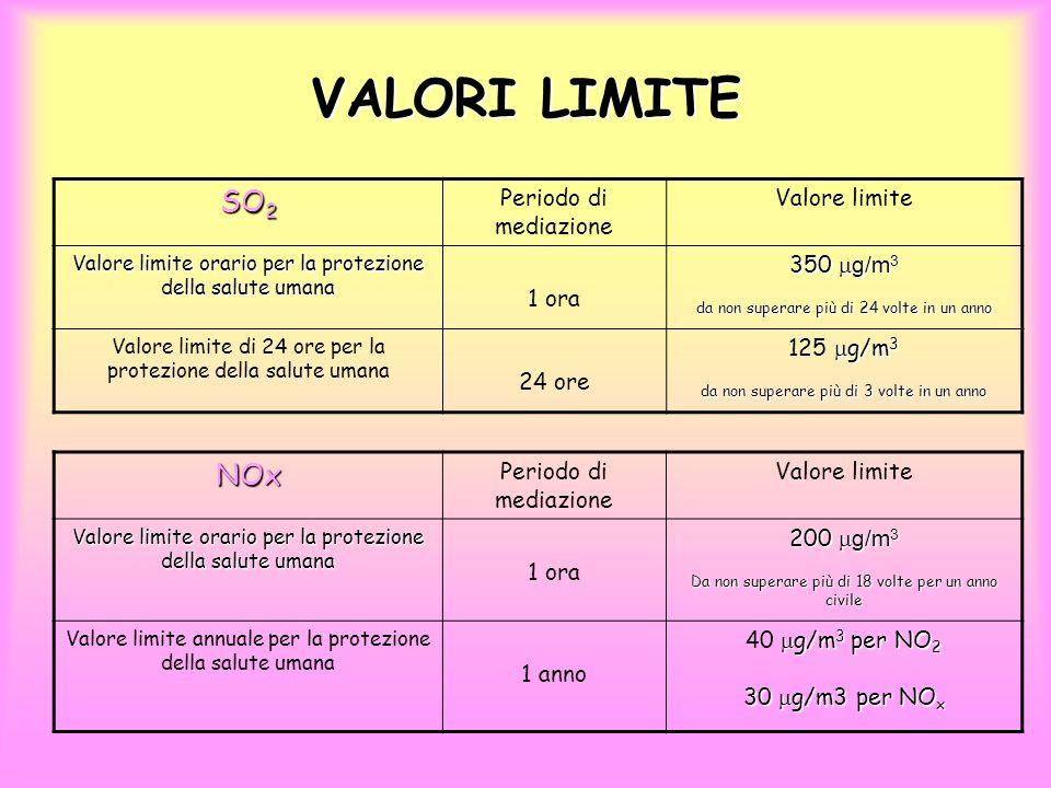VALORI LIMITE SO2 NOx Periodo di mediazione Valore limite 1 ora